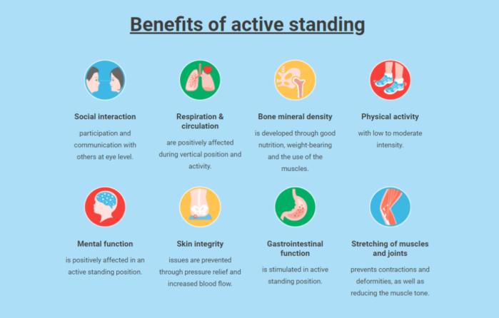 Active Standing